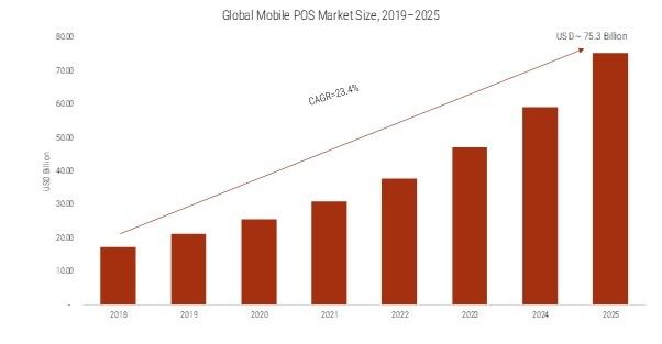 Mobile POS Market