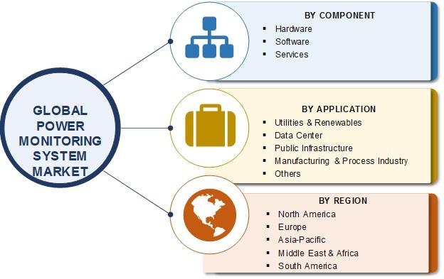 Power Monitoring System Market